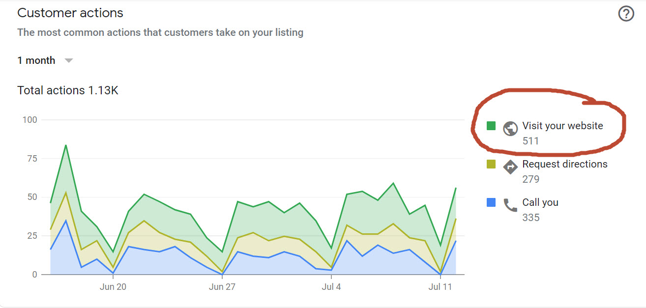 Does your website get this many visits?